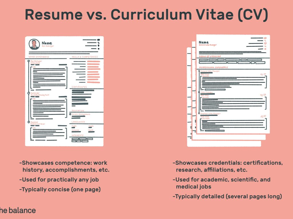 cv vs resume 2058495 final f755764d41cc4bae8175574b5341bab4 1024x768 - The Many Perk of Acquiring Diploma Courses